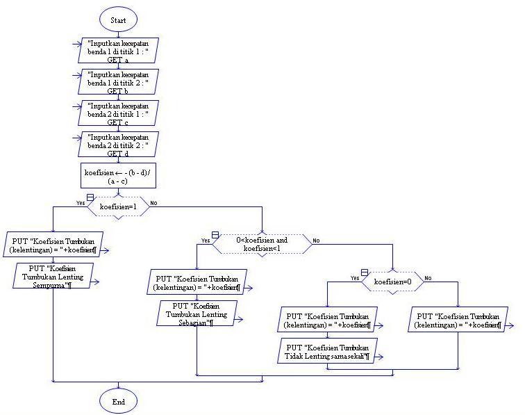 Program Untuk Menghitung Koefisien Tumbukan 11018155